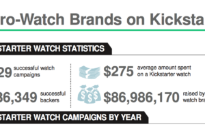 How To Raise Money on Kickstarter For a Watch: Data from 400+ Successful Campaigns